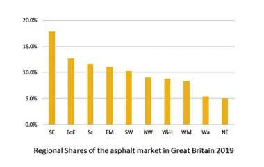 Regional shares of the asphalt market