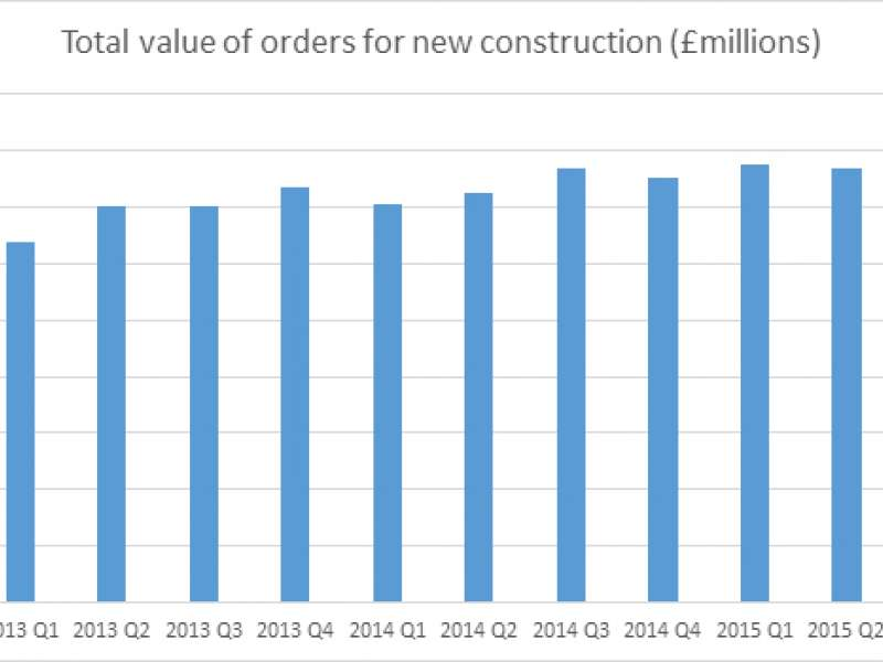 New construction orders