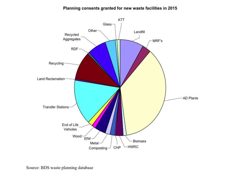 Waste facilities planning consents