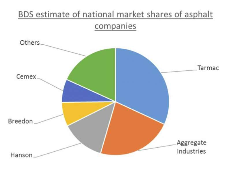 UK asphalt market share estimate
