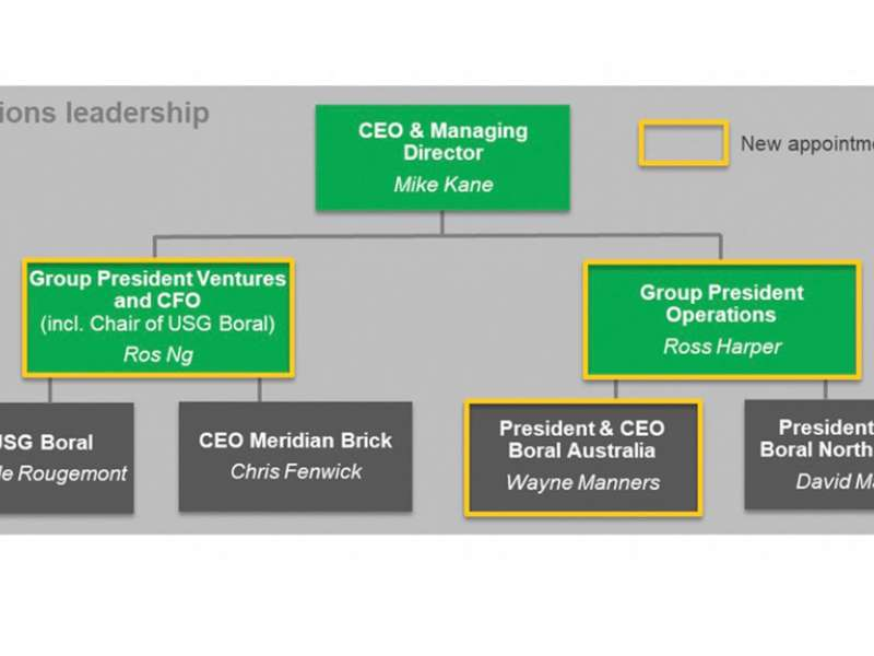 Boral executive structure