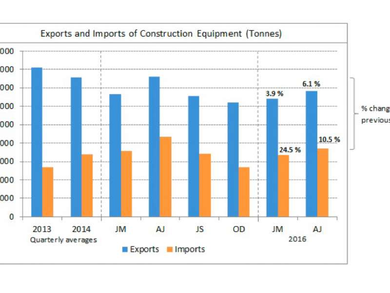 CEA export and import data