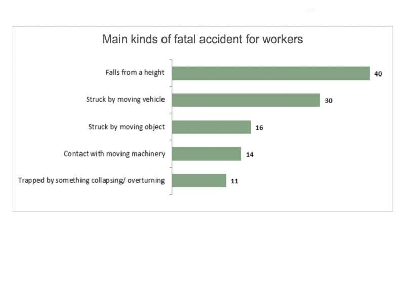Accident stats