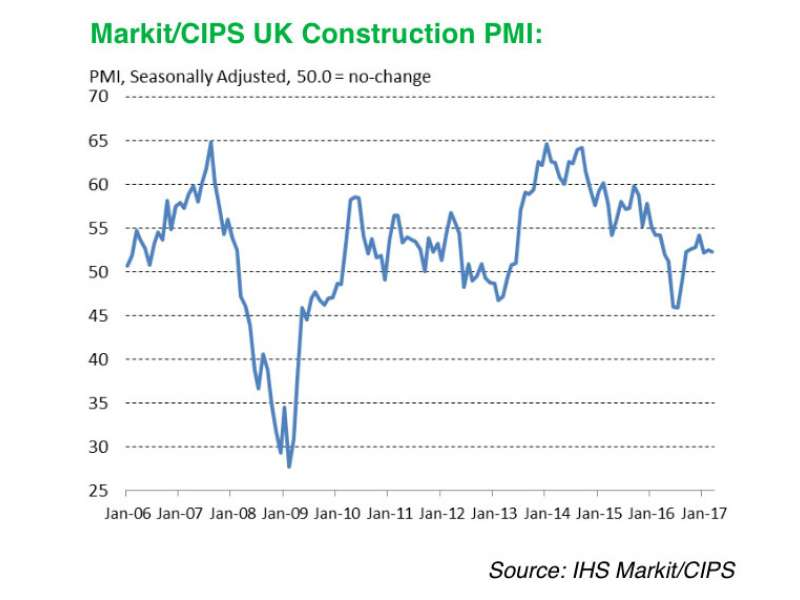 UK construction growth