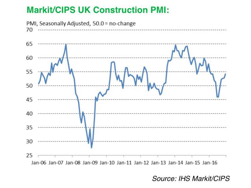 Construction output rises