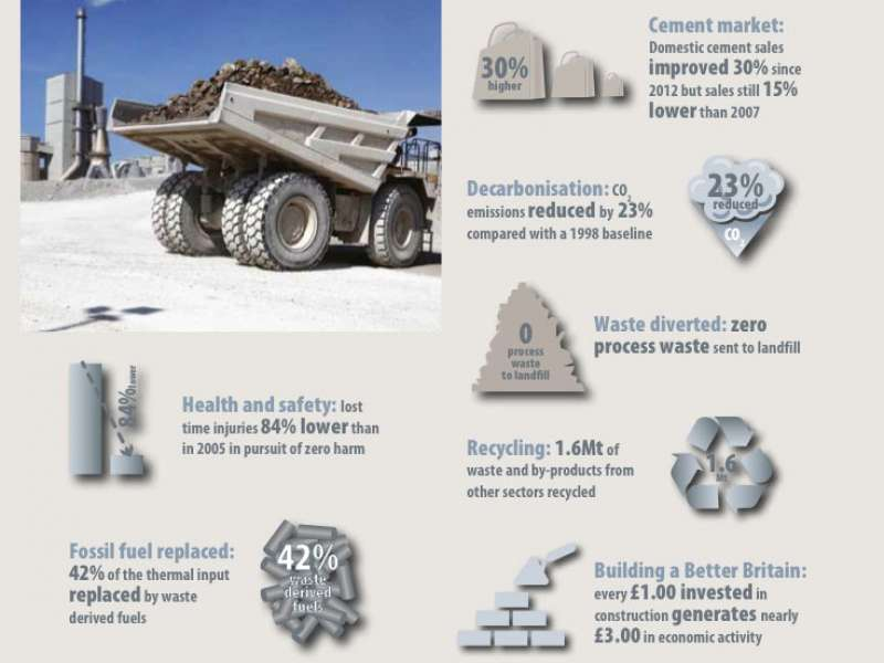 Cement industry performance