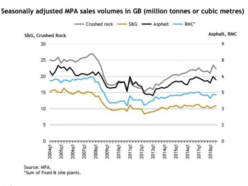 Seasonally adjusted MPA sales volumes in GB