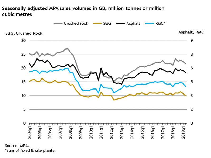 Building materials sales volumes
