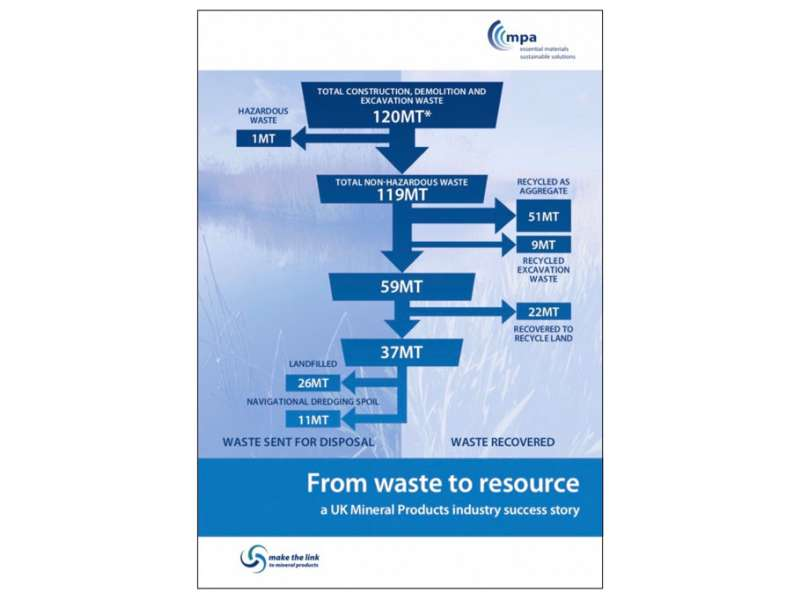 Construction, demolition and excavation waste report