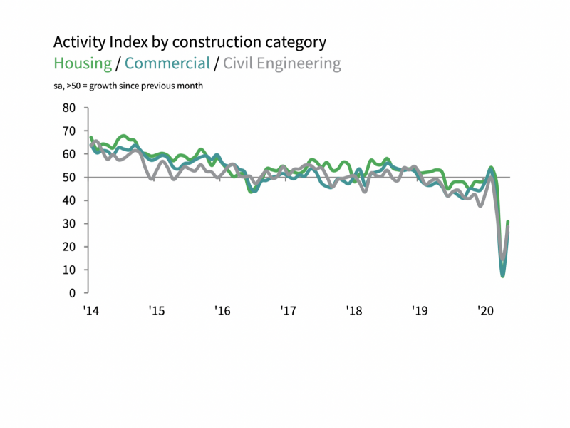 IHS Markit/CIPS UK Construction PMI data