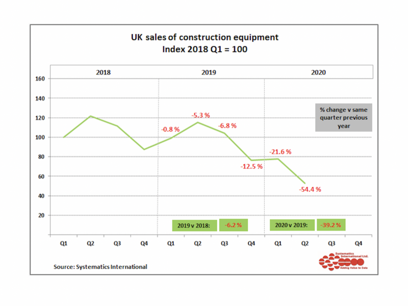 UK sales of construction equipment