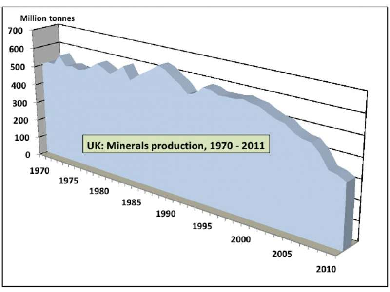 UK dependent on mineral imports