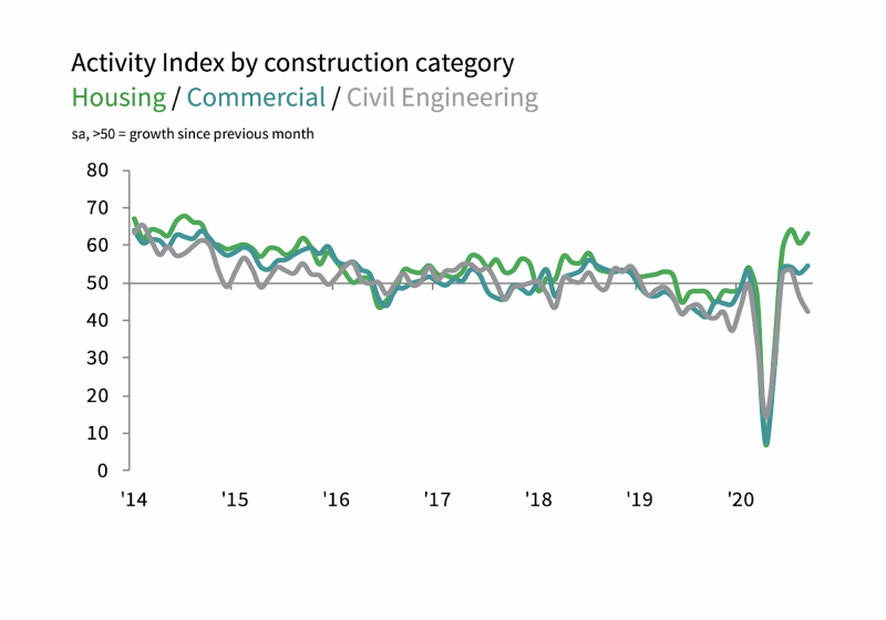Activity Index by construction category