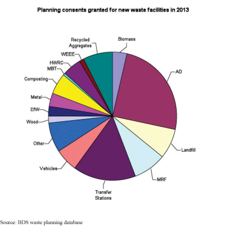Planning consents granted for new waste facilities in 2013