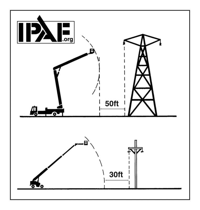 keep a safe distance from power lines  says ipaf