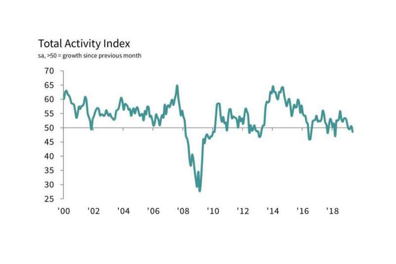 IHS Markit/CIPS UK Construction PMI