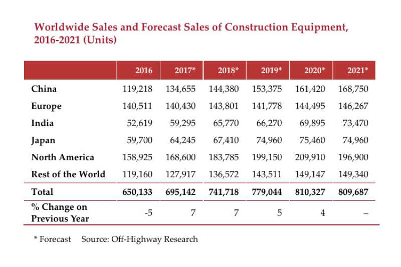 Construction equipment sales chart