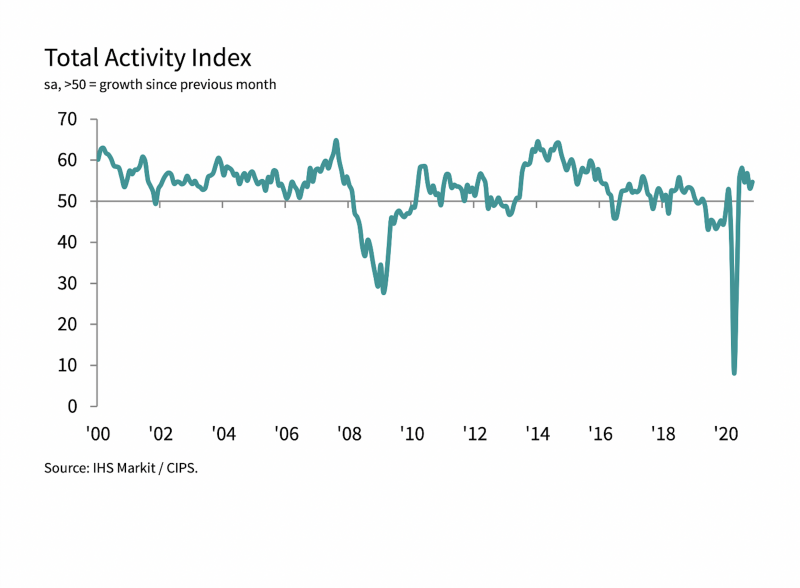 Construction Total Activity Index