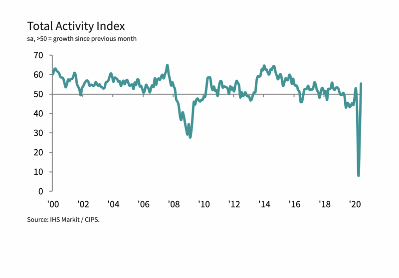 Total Activity Index