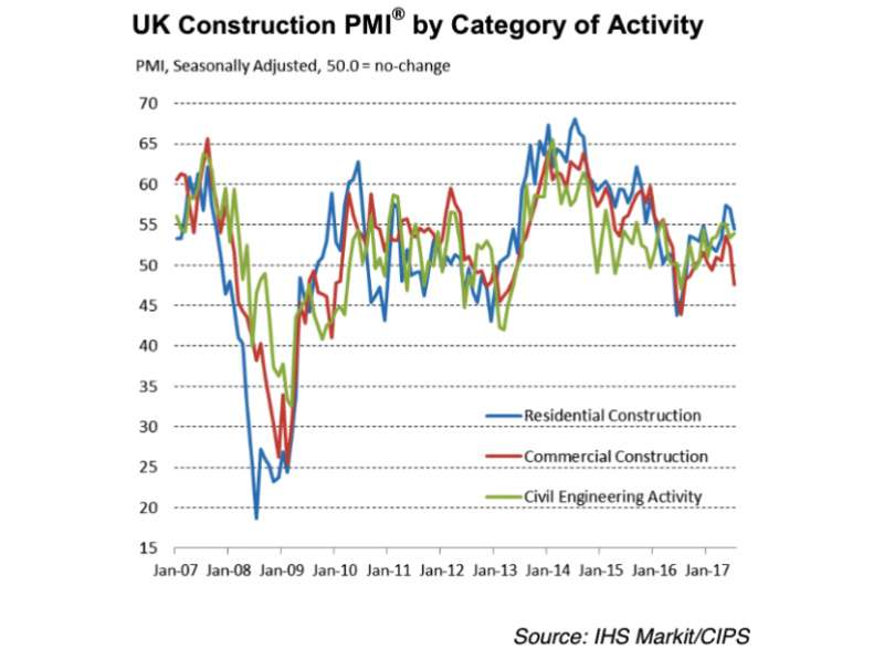 UK Construction Growth Weakest in a Year as Sector Struggles
